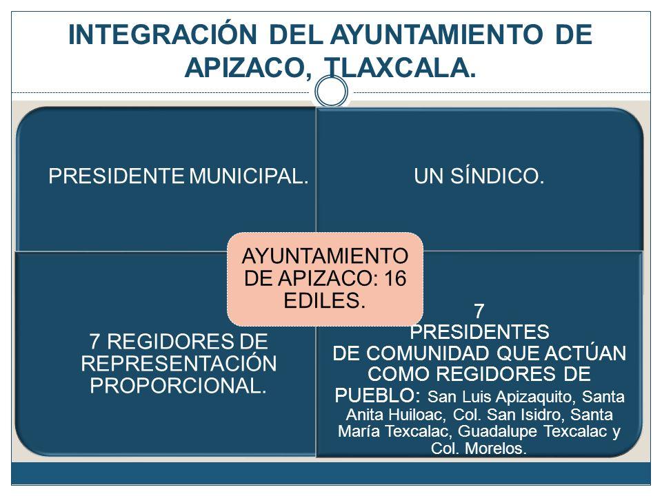 INTEGRACIÓN DEL AYUNTAMIENTO DE APIZACO, TLAXCALA. PRESIDENTE MUNICIPAL.UN SÍNDICO. 7 REGIDORES DE REPRESENTACIÓN PROPORCIONAL. 7 PRESIDENTES DE COMUN