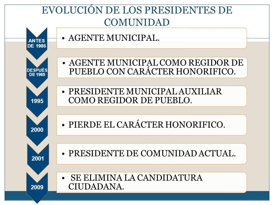 EVOLUCIÓN DE LOS PRESIDENTES DE COMUNIDAD ANTES DE 1985 AGENTE MUNICIPAL. DESPUÉS DE 1985 AGENTE MUNICIPAL COMO REGIDOR DE PUEBLO CON CARÁCTER HONORIF
