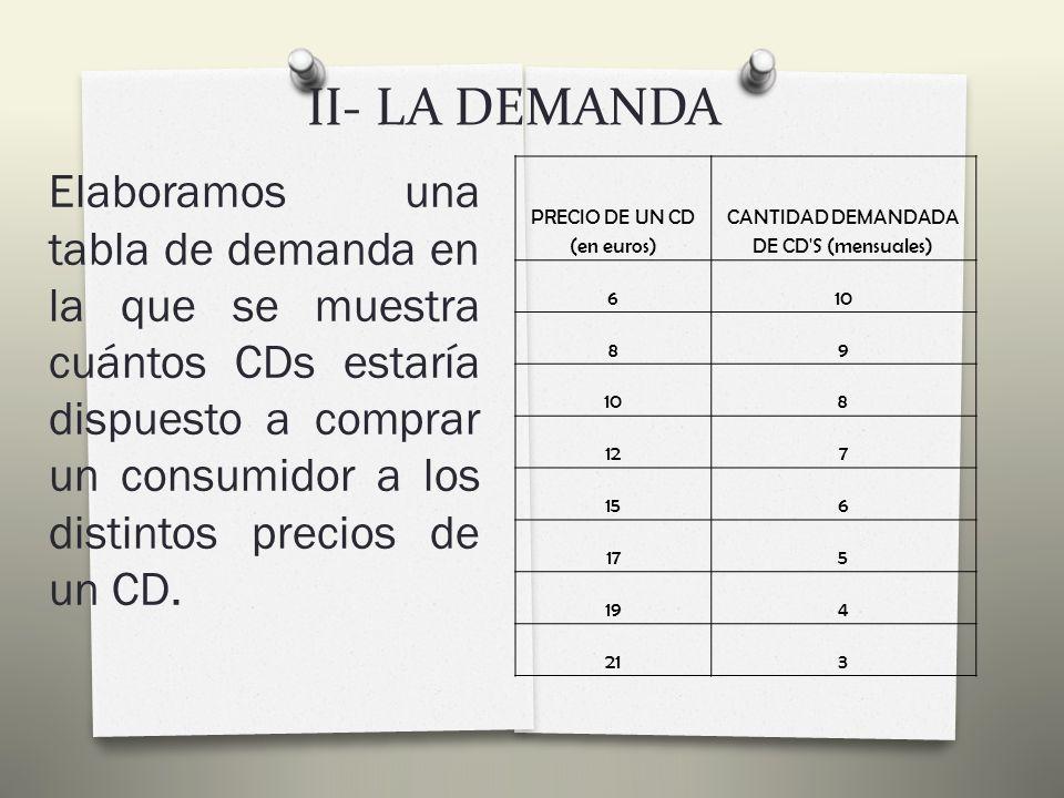 II- LA DEMANDA 1) Concepto De Demanda, Tabla, Curva Y Ley De La Demanda La cantidad demandada de un bien es la cantidad que los consumidores quieren y pueden comprar.