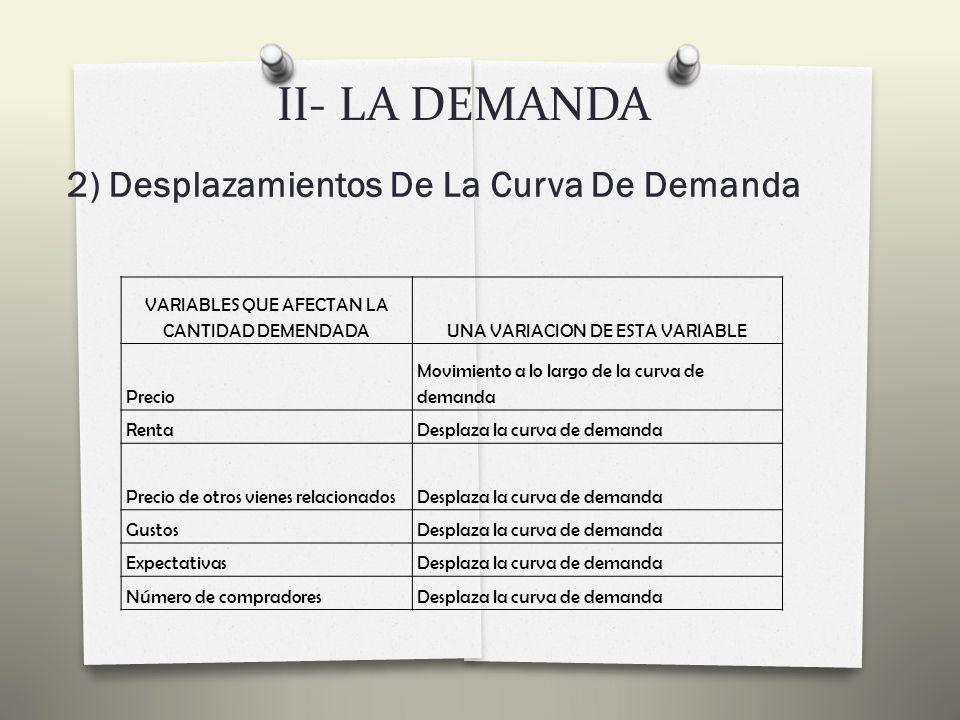 II- LA DEMANDA 2) Desplazamientos De La Curva De Demanda La curva de demanda se mueve de D 1 a D 2, con lo que la cantidad demandada aumenta o disminuye a los mismos precios.