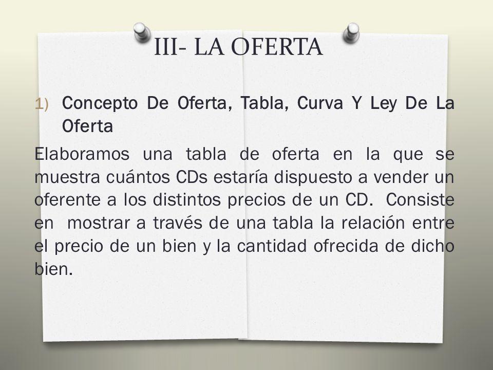 III- LA OFERTA 1) Concepto De Oferta, Tabla, Curva Y Ley De La Oferta Mientras que la demanda de un bien refleja los deseos de los consumidores o compradores, la oferta expresa el comportamiento de los vendedores.