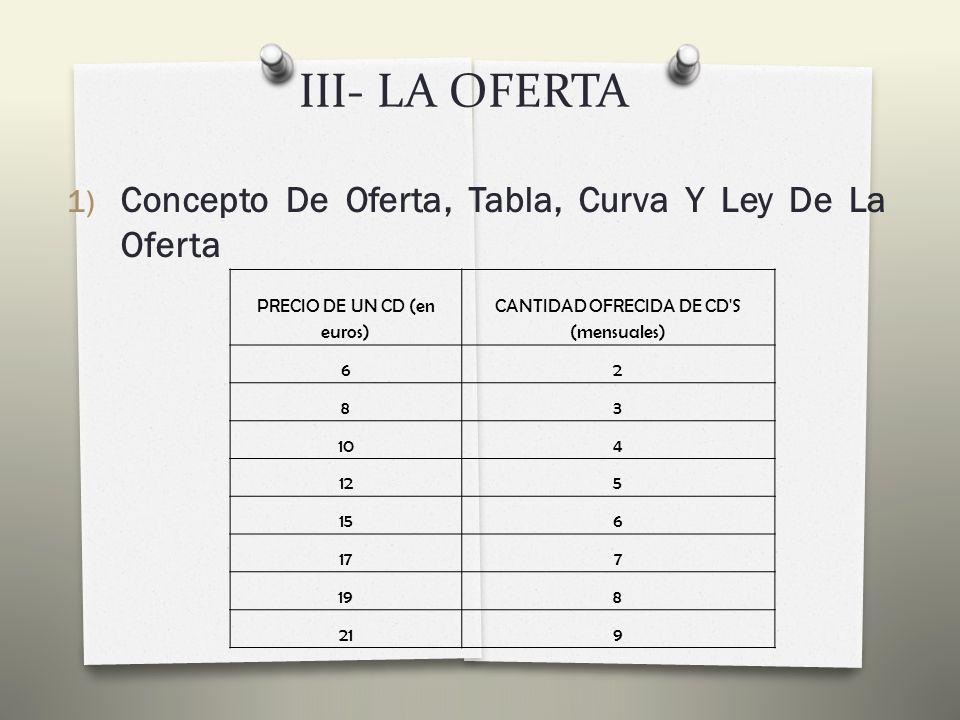 III- LA OFERTA 1) Concepto De Oferta, Tabla, Curva Y Ley De La Oferta Elaboramos una tabla de oferta en la que se muestra cuántos CDs estaría dispuesto a vender un oferente a los distintos precios de un CD.