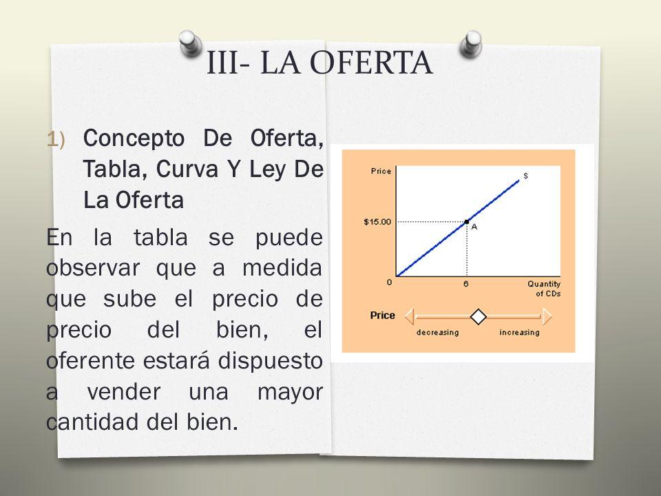 III- LA OFERTA 1) Concepto De Oferta, Tabla, Curva Y Ley De La Oferta PRECIO DE UN CD (en euros) CANTIDAD OFRECIDA DE CD S (mensuales) 62 83 104 125 156 177 198 219