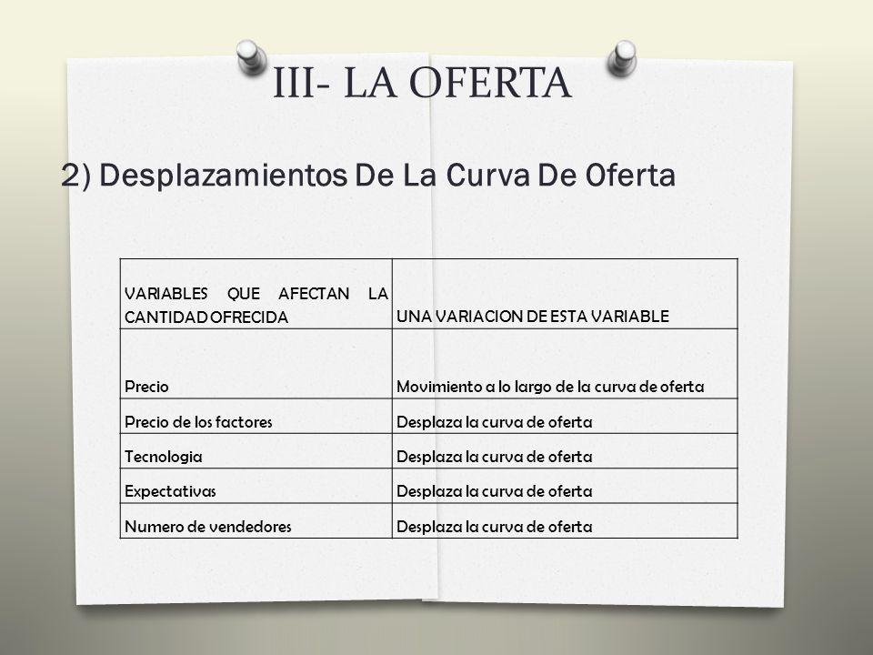 III- LA OFERTA 2) Desplazamientos De La Curva De Oferta Supongamos que debido al alto nivel de inflación existente en el país, los salarios de los trabajadores se incrementan en un 5% ¿Cómo afecta este hecho al mercado de CDs.