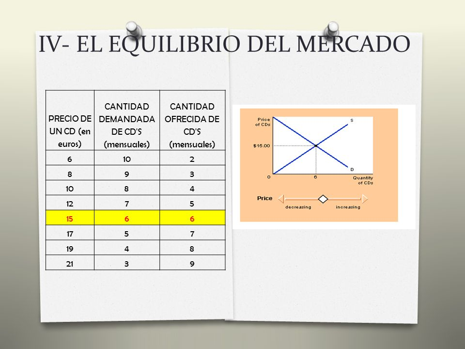 IV- EL EQUILIBRIO DEL MERCADO 2) Ley De La Oferta Y La Demanda Sin embargo, en la mayoría de los libres mercados los excedentes y las escaseces sólo son temporales porque los precios acaban trasladándose a sus niveles de equilibrio.