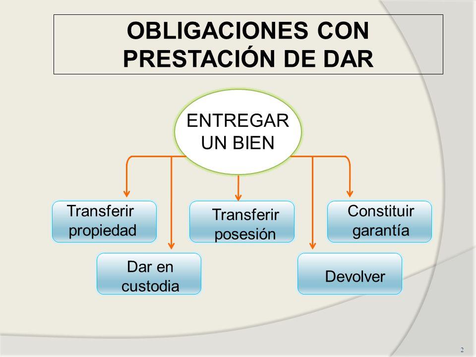 2 ENTREGAR UN BIEN Transferir propiedad Transferir posesión Constituir garantía Dar en custodia Devolver