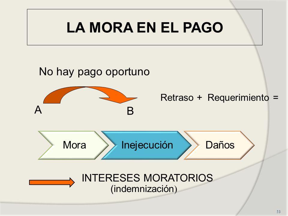 LA MORA EN EL PAGO 53 No hay pago oportuno A B Retraso + Requerimiento = MoraInejecuciónDaños INTERESES MORATORIOS (indemnización )
