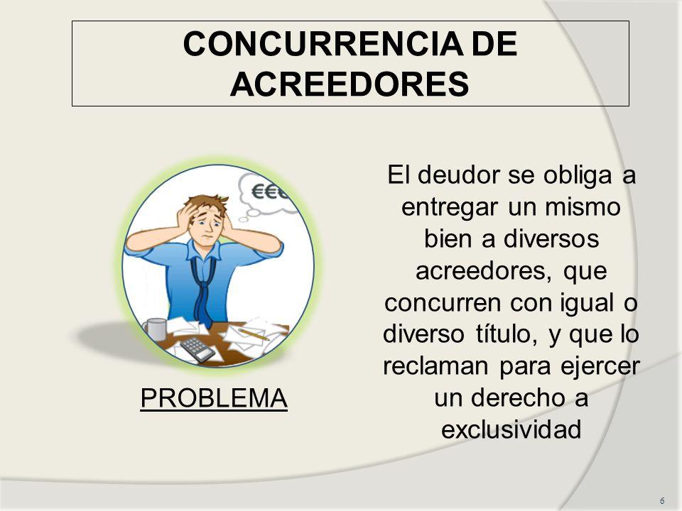 CONCURRENCIA DE ACREEDORES 6 El deudor se obliga a entregar un mismo bien a diversos acreedores, que concurren con igual o diverso título, y que lo reclaman para ejercer un derecho a exclusividad PROBLEMA