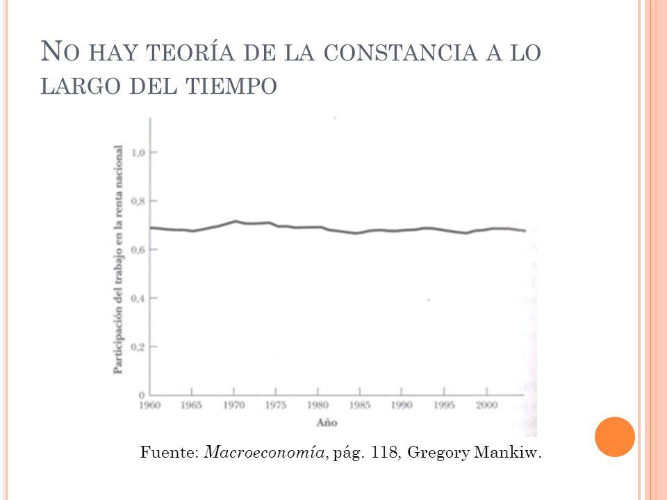 N O HAY TEORÍA DE LA CONSTANCIA A LO LARGO DEL TIEMPO Fuente: Macroeconomía, pág. 118, Gregory Mankiw.