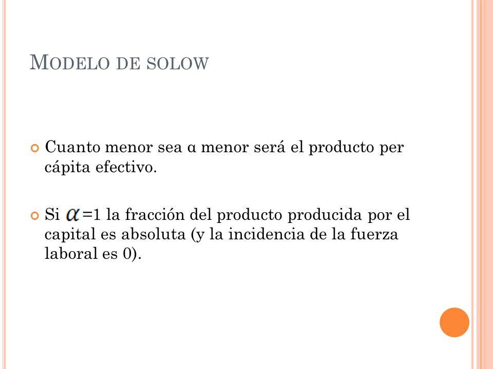 M ODELO DE SOLOW Cuanto menor sea α menor será el producto per cápita efectivo. Si =1 la fracción del producto producida por el capital es absoluta (y
