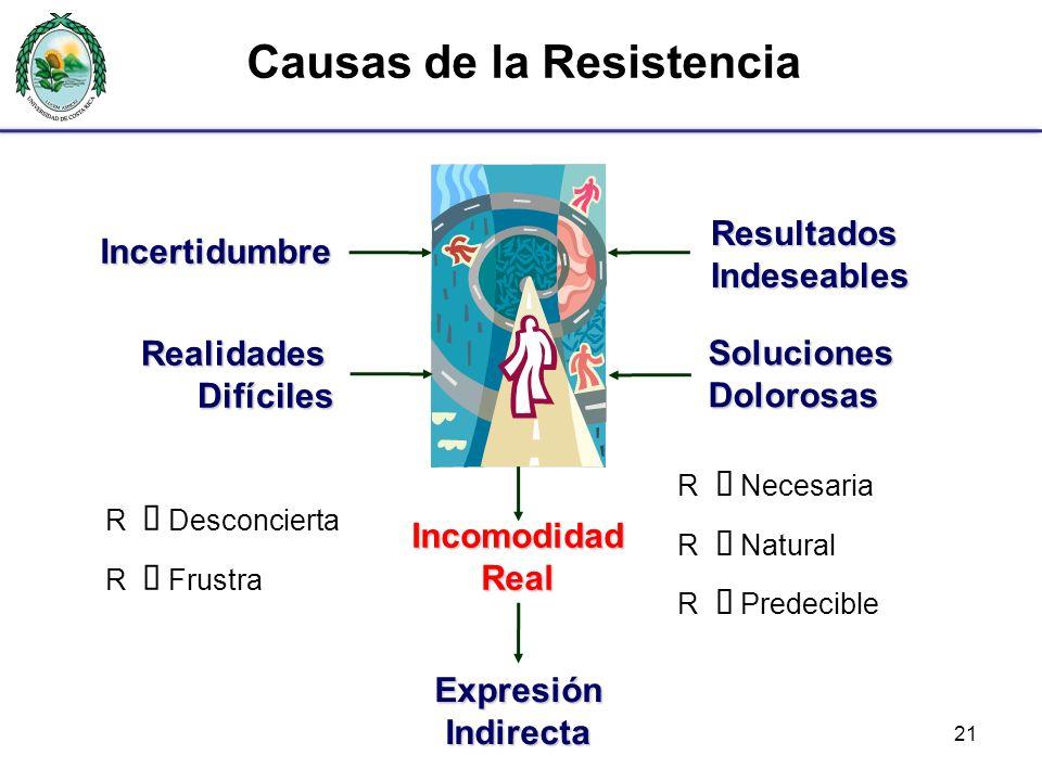 21 Causas de la Resistencia R Desconcierta R Frustra R Necesaria R Natural R PredecibleIncertidumbre Resultados Indeseables IncomodidadReal ExpresiónIndirecta RealidadesDifíciles SolucionesDolorosas