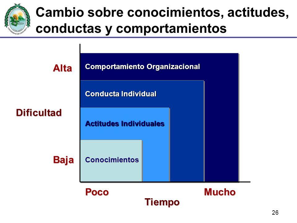 26 Comportamiento Organizacional Dificultad Alta Baja Tiempo PocoMucho Conducta Individual Actitudes Individuales Conocimientos Cambio sobre conocimientos, actitudes, conductas y comportamientos