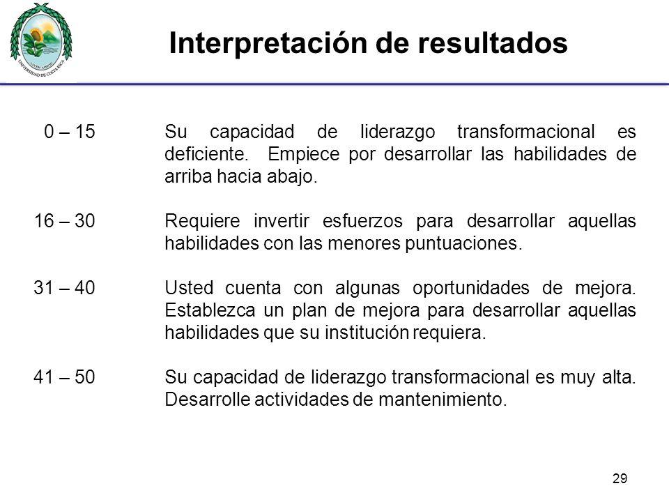 Interpretación de resultados 0 – 15Su capacidad de liderazgo transformacional es deficiente.