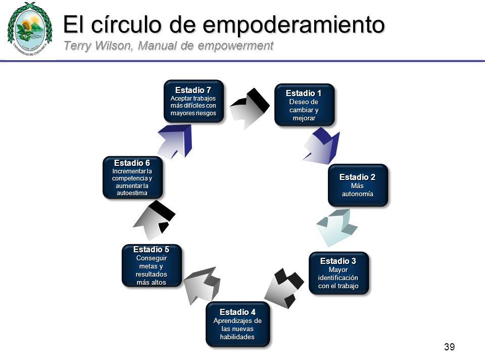 39 El círculo de empoderamiento Terry Wilson, Manual de empowerment Estadio 7 Aceptar trabajos más difíciles con mayores riesgos Estadio 7 Aceptar tra