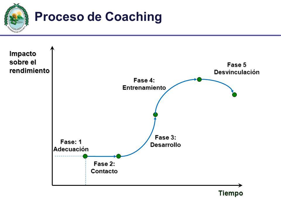 Proceso de Coaching Impacto sobre el rendimiento Tiempo Fase 2: Contacto Fase 3: Desarrollo Fase 4: Entrenamiento Fase 5 Desvinculación Fase: 1 Adecuación