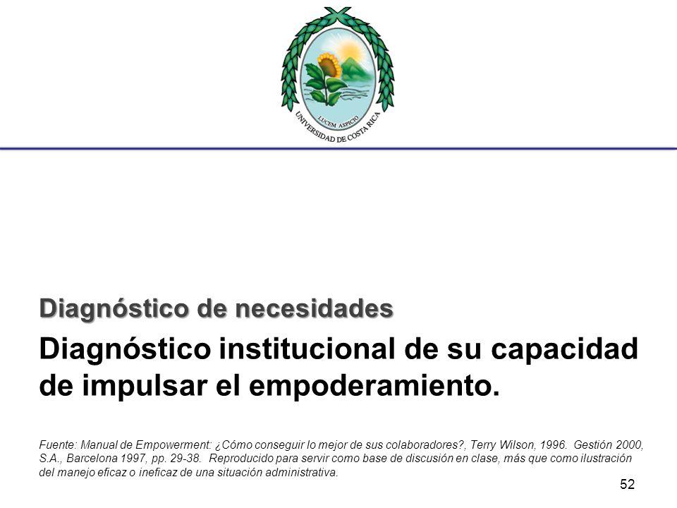 Diagnóstico institucional de su capacidad de impulsar el empoderamiento. Fuente: Manual de Empowerment: ¿Cómo conseguir lo mejor de sus colaboradores?