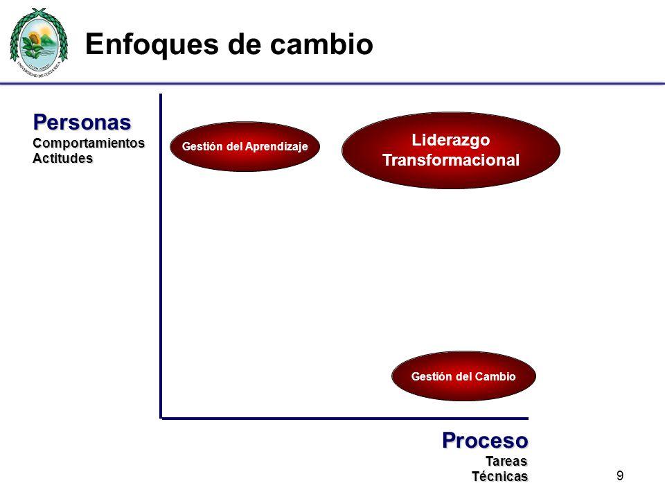 Enfoques de cambio 9 PersonasComportamientosActitudes ProcesoTareasTécnicas Gestión del Cambio Liderazgo Transformacional Gestión del Aprendizaje