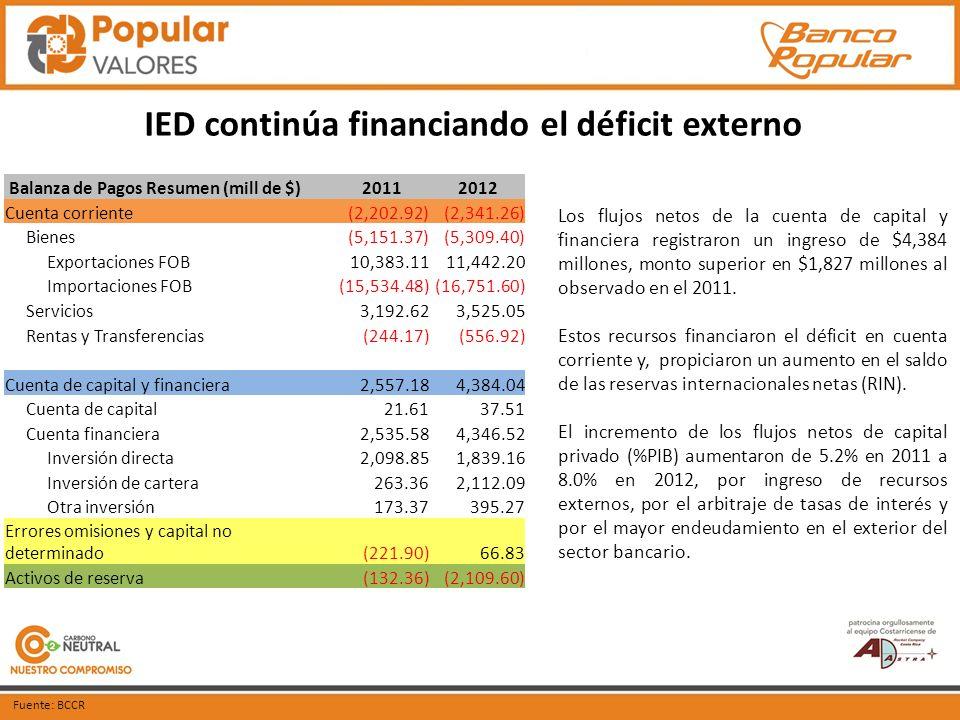 IED continúa financiando el déficit externo Fuente: BCCR Los flujos netos de la cuenta de capital y financiera registraron un ingreso de $4,384 millones, monto superior en $1,827 millones al observado en el 2011.