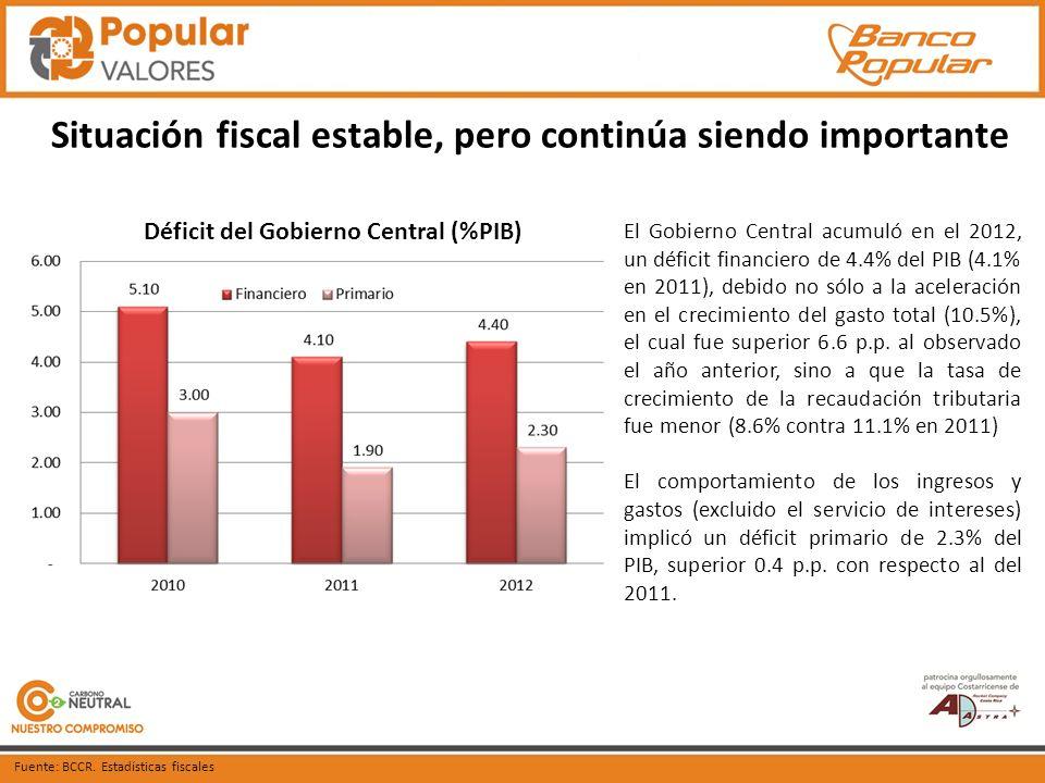 Situación fiscal estable, pero continúa siendo importante Fuente: BCCR.
