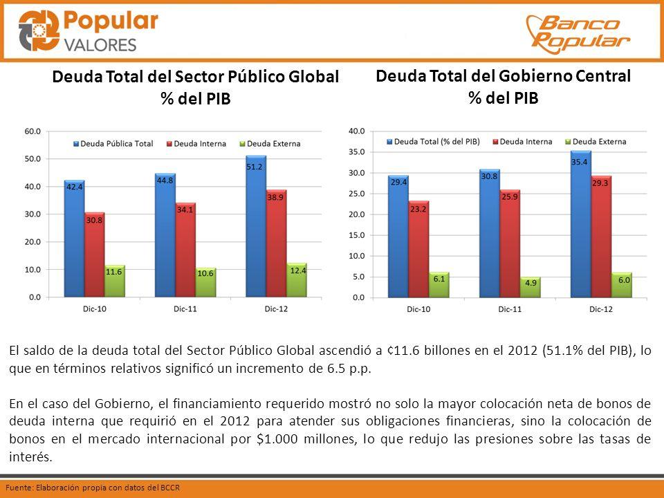 Deuda Total del Sector Público Global % del PIB Fuente: Elaboración propia con datos del BCCR El saldo de la deuda total del Sector Público Global ascendió a ¢11.6 billones en el 2012 (51.1% del PIB), lo que en términos relativos significó un incremento de 6.5 p.p.
