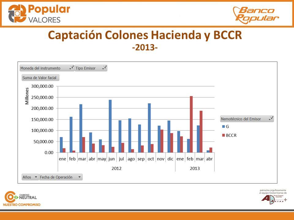 Captación Colones Hacienda y BCCR -2013-