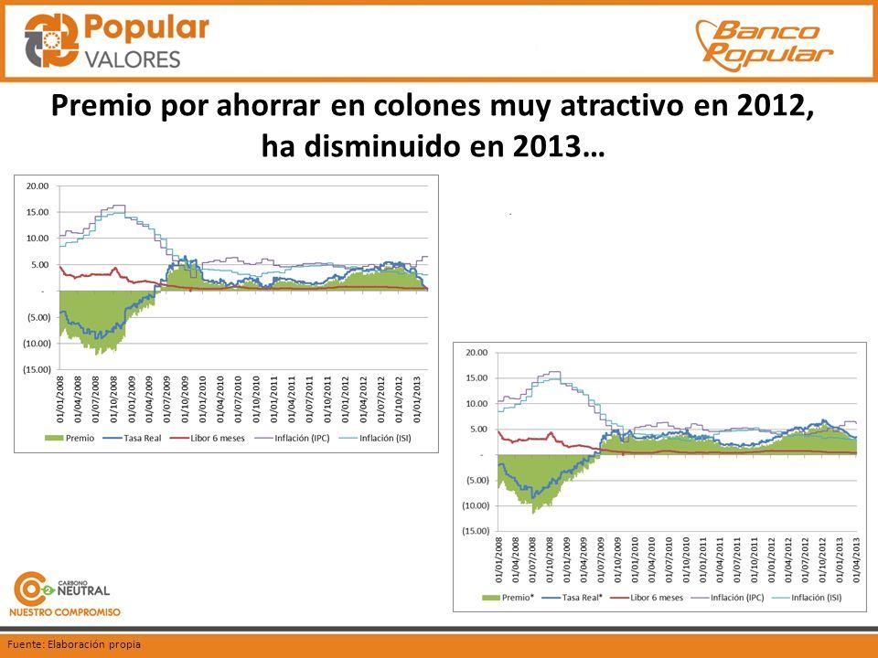 Premio por ahorrar en colones muy atractivo en 2012, ha disminuido en 2013… Fuente: Elaboración propia
