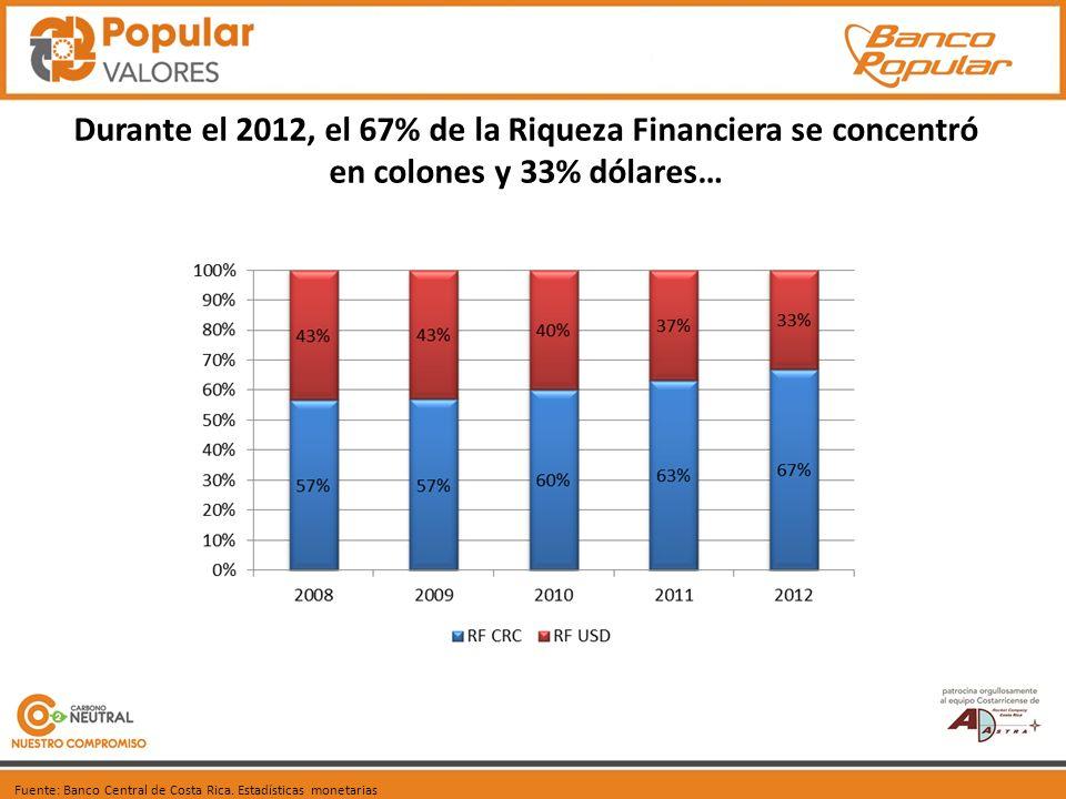 Durante el 2012, el 67% de la Riqueza Financiera se concentró en colones y 33% dólares… Fuente: Banco Central de Costa Rica.