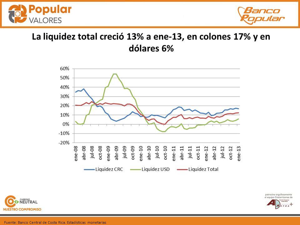 La liquidez total creció 13% a ene-13, en colones 17% y en dólares 6%