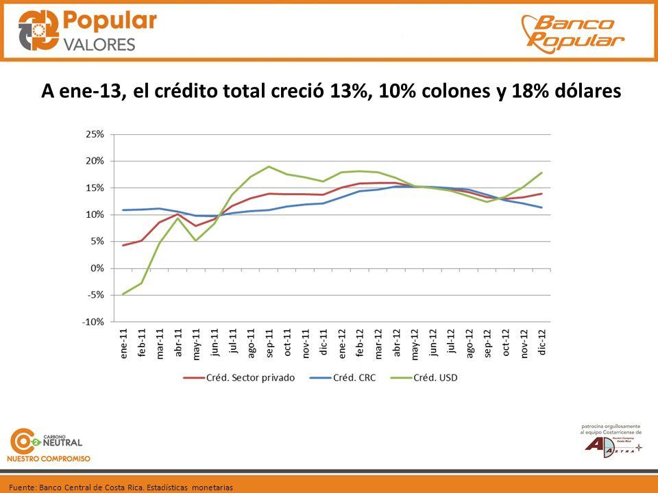 A ene-13, el crédito total creció 13%, 10% colones y 18% dólares Fuente: Banco Central de Costa Rica.