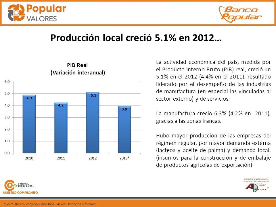 Fuente: Banco Central de Costa Rica. PIB real. Variación interanual.