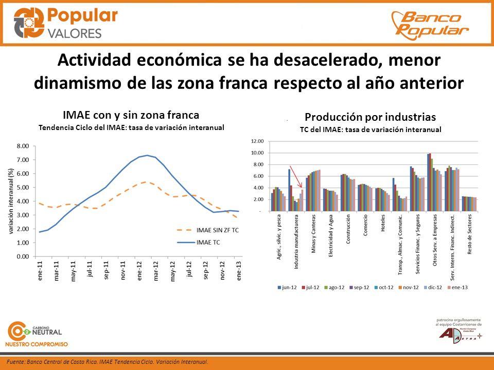 Producción por industrias TC del IMAE: tasa de variación interanual Fuente: Banco Central de Costa Rica.