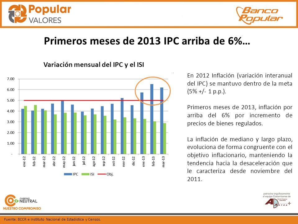 Primeros meses de 2013 IPC arriba de 6%… En 2012 Inflación (variación interanual del IPC) se mantuvo dentro de la meta (5% +/- 1 p.p.).