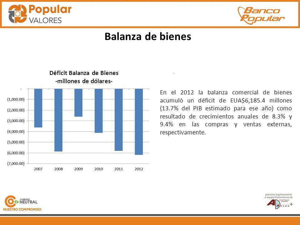 Balanza de bienes Déficit Balanza de Bienes -millones de dólares- En el 2012 la balanza comercial de bienes acumuló un déficit de EUA$6,185.4 millones (13.7% del PIB estimado para ese año) como resultado de crecimientos anuales de 8.3% y 9.4% en las compras y ventas externas, respectivamente.