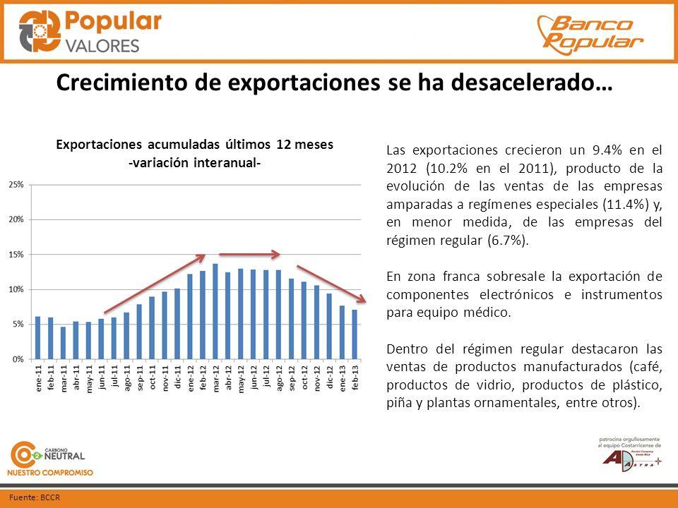 Importaciones también se han desacelerado… Las importaciones crecieron 11.2 p.p.