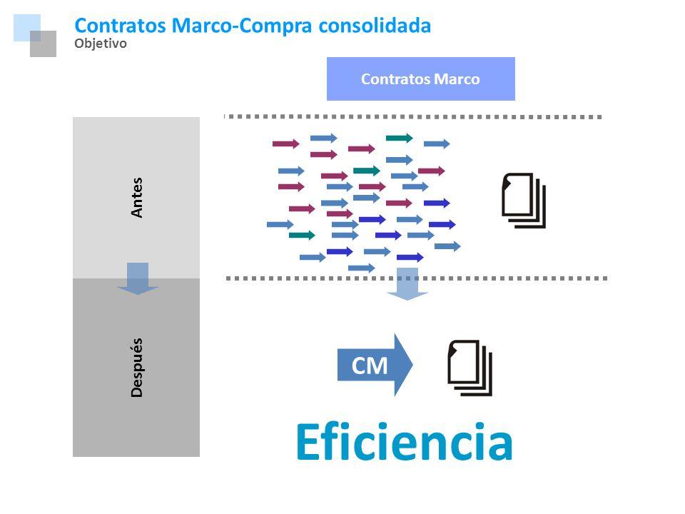 Marco Normativo Contratos Marco-Compra consolidada Objetivo Contratos Marco Antes Después CM Eficiencia