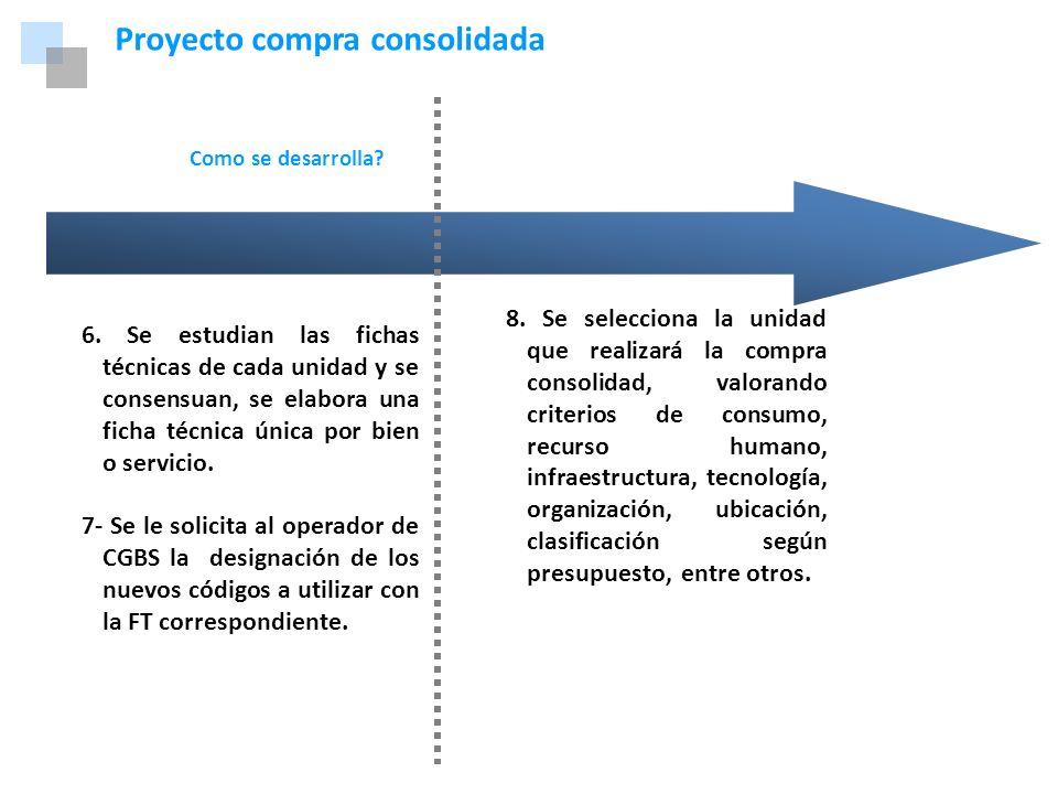 Marco Normativo Proyecto compra consolidada Como se desarrolla? 6. Se estudian las fichas técnicas de cada unidad y se consensuan, se elabora una fich