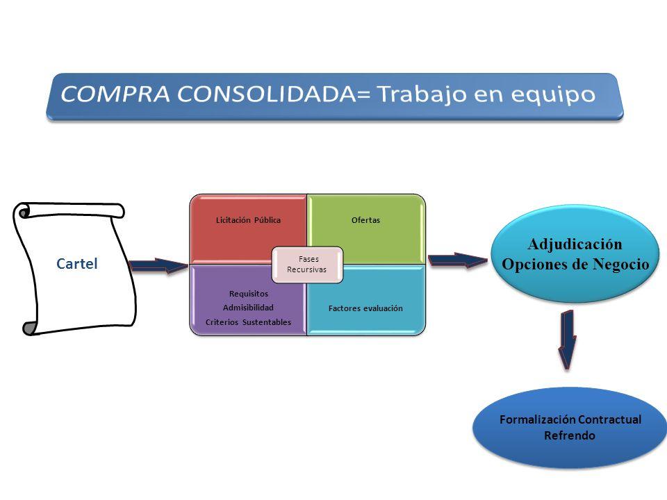 Cartel Adjudicación Opciones de Negocio Adjudicación Opciones de Negocio Formalización Contractual Refrendo Formalización Contractual Refrendo Licitac