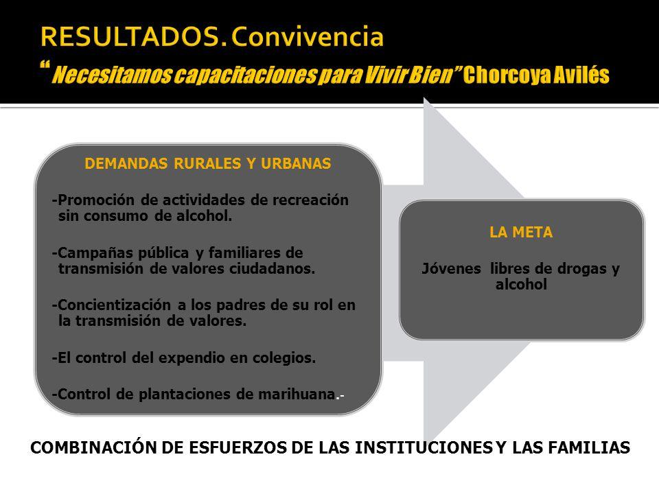 DEMANDAS RURALES Y URBANAS -Promoción de actividades de recreación sin consumo de alcohol.