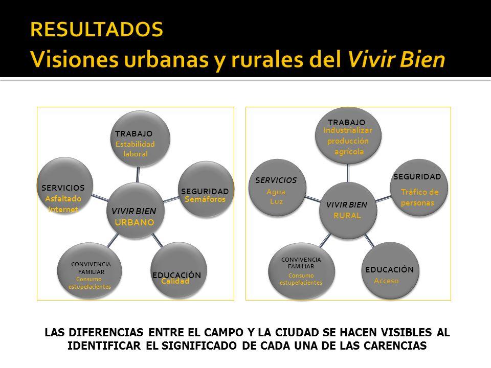CONVIVENCIA FAMILIAR Consumo estupefacientes LAS DIFERENCIAS ENTRE EL CAMPO Y LA CIUDAD SE HACEN VISIBLES AL IDENTIFICAR EL SIGNIFICADO DE CADA UNA DE LAS CARENCIAS TRABAJO SERVICIOS Asfaltado Internet VIVIR BIEN URBANO SEGURIDAD EDUCACIÓN Estabilidad laboral Semáforos Calidad Industrializar producción agrícola Agua Luz Tráfico de personas Acceso VIVIR BIEN RURAL TRABAJO SERVICIOS SEGURIDAD EDUCACIÓN CONVIVENCIA FAMILIAR Consumo estupefacientes