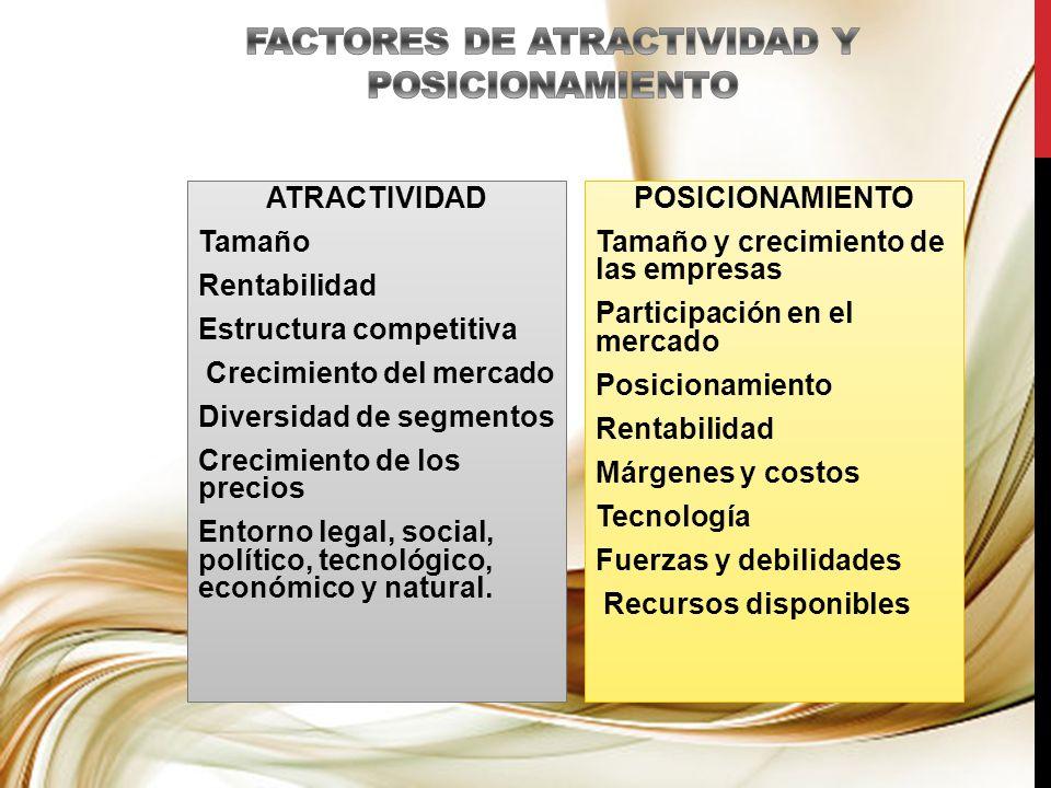 ATRACTIVIDAD Tamaño Rentabilidad Estructura competitiva Crecimiento del mercado Diversidad de segmentos Crecimiento de los precios Entorno legal, soci