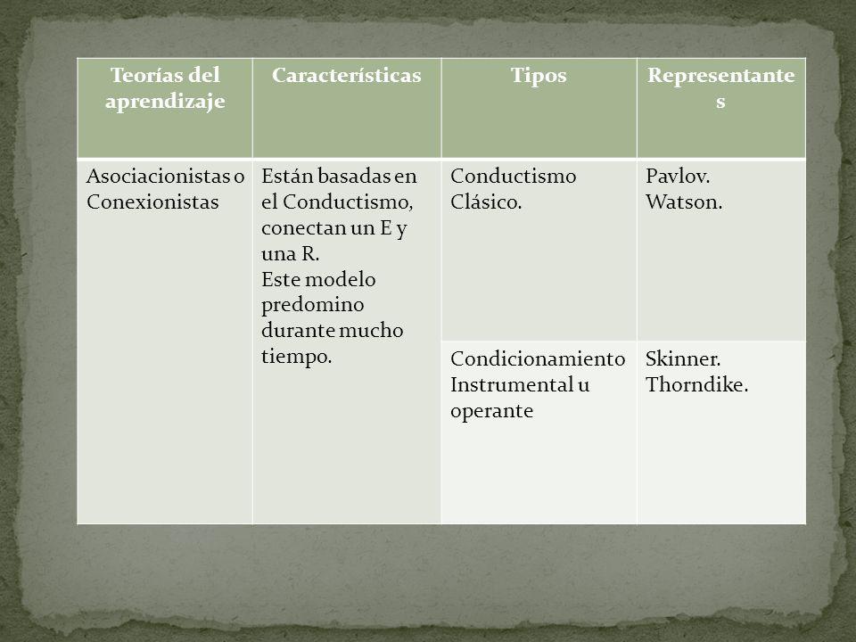 Teorías del aprendizaje CaracterísticasTiposRepresentante s Asociacionistas o Conexionistas Están basadas en el Conductismo, conectan un E y una R.