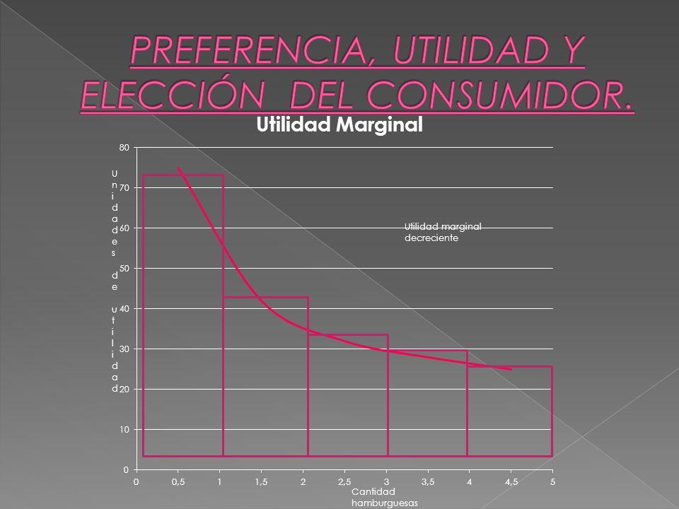 Unidades de utilidad Unidades de utilidad Cantidad hamburguesas Utilidad marginal decreciente