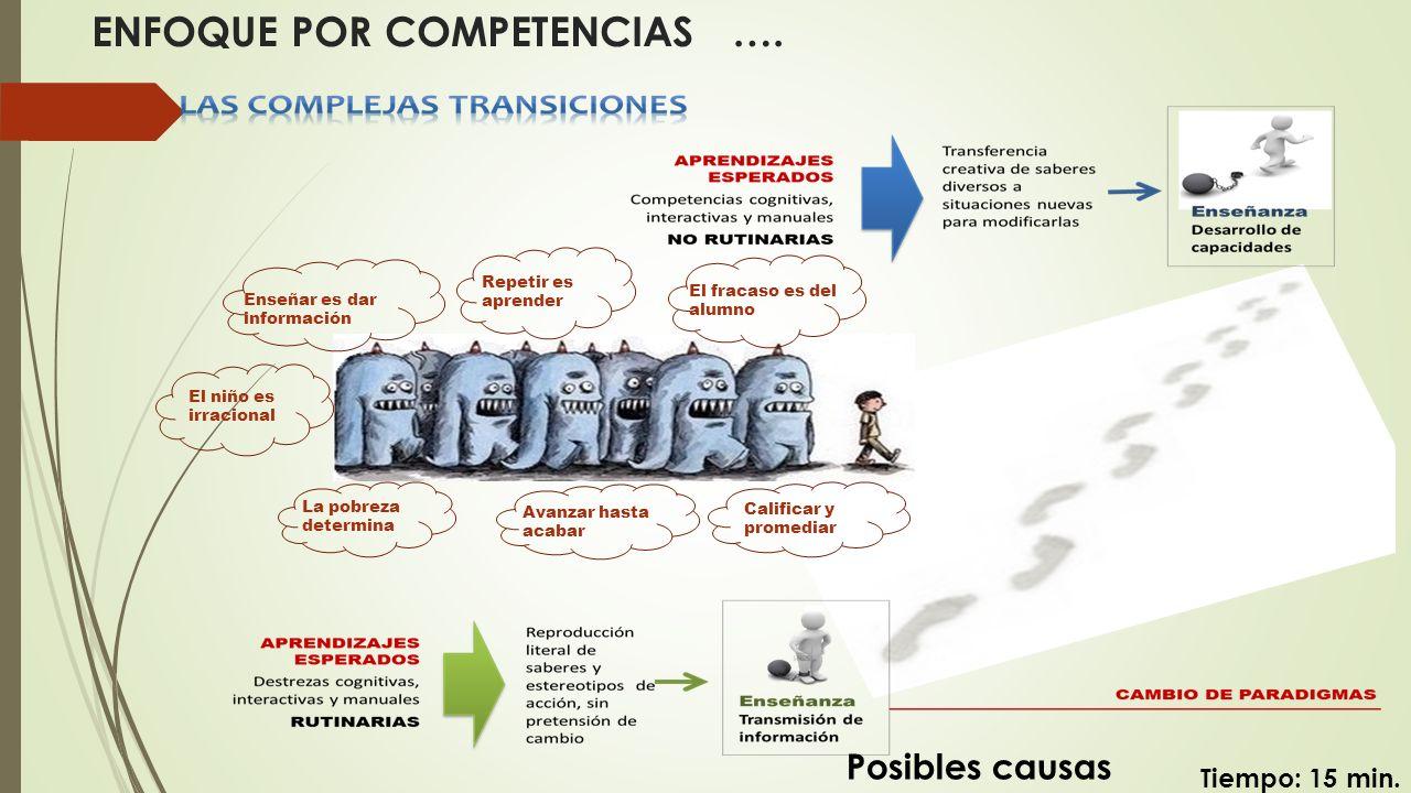 (en grupos )… LECTURA SILENCIOSA del documento y el PPT Tiempo: 2 HORAS EL ENFOQUE POR COMPETENCIAS William Mejía No basta saber, se debe también aplicar.