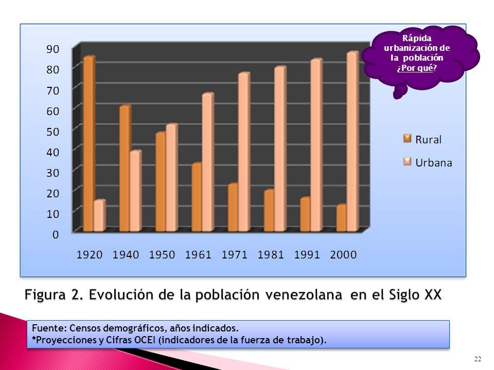 Fuente: Censos demográficos, años indicados.