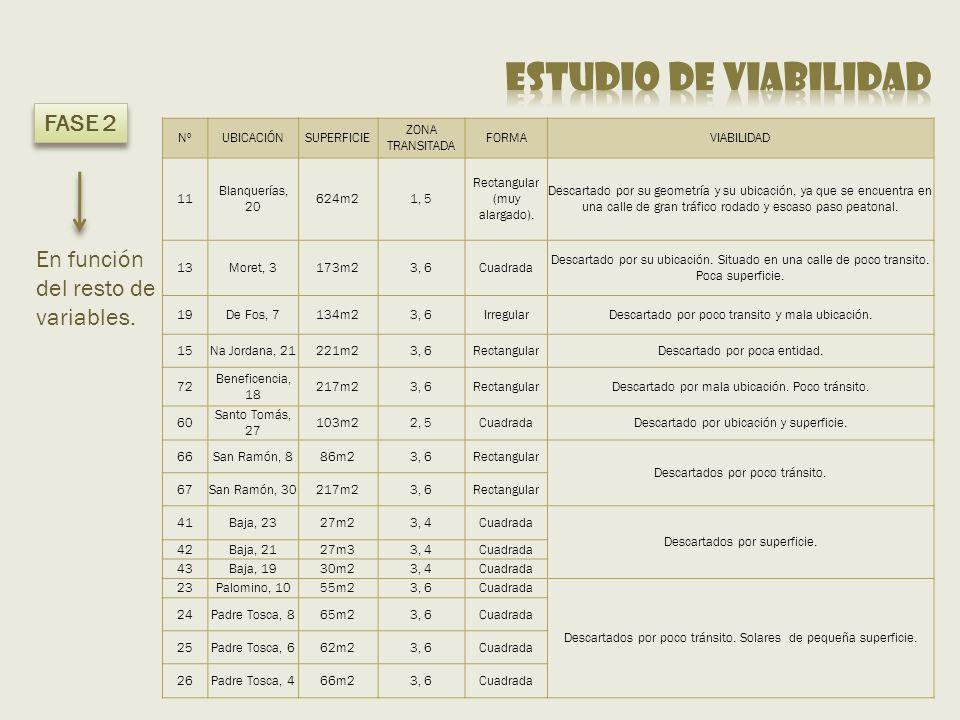 NºUBICACIÓNSUPERFICIE ZONA TRANSITADA FORMAVIABILIDAD 11 Blanquerías, 20 624m21, 5 Rectangular (muy alargado).