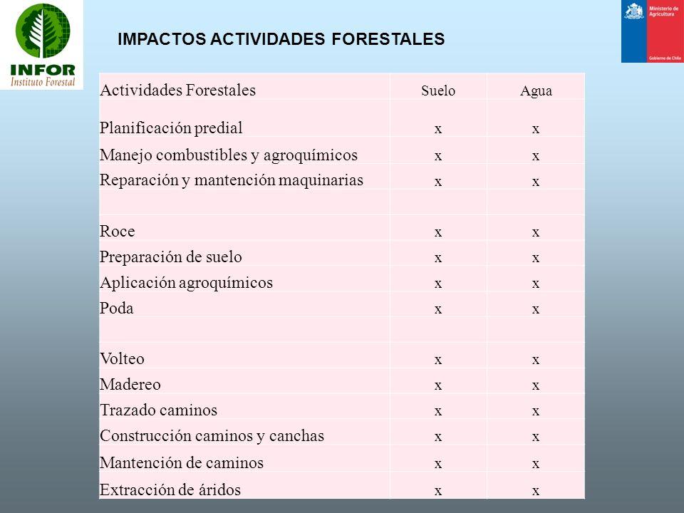 IMPACTOS ACTIVIDADES FORESTALES Actividades Forestales SueloAgua Planificación predial xx Manejo combustibles y agroquímicos xx Reparación y mantenció
