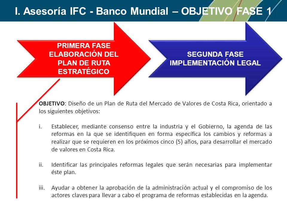 PRIMERA FASE ELABORACIÓN DEL PLAN DE RUTA ESTRATÉGICO PRIMERA FASE ELABORACIÓN DEL PLAN DE RUTA ESTRATÉGICO SEGUNDA FASE IMPLEMENTACIÓN LEGAL SEGUNDA FASE IMPLEMENTACIÓN LEGAL OBJETIVO: Diseño de un Plan de Ruta del Mercado de Valores de Costa Rica, orientado a los siguientes objetivos: i.Establecer, mediante consenso entre la industria y el Gobierno, la agenda de las reformas en la que se identifiquen en forma específica los cambios y reformas a realizar que se requieren en los próximos cinco (5) años, para desarrollar el mercado de valores en Costa Rica.