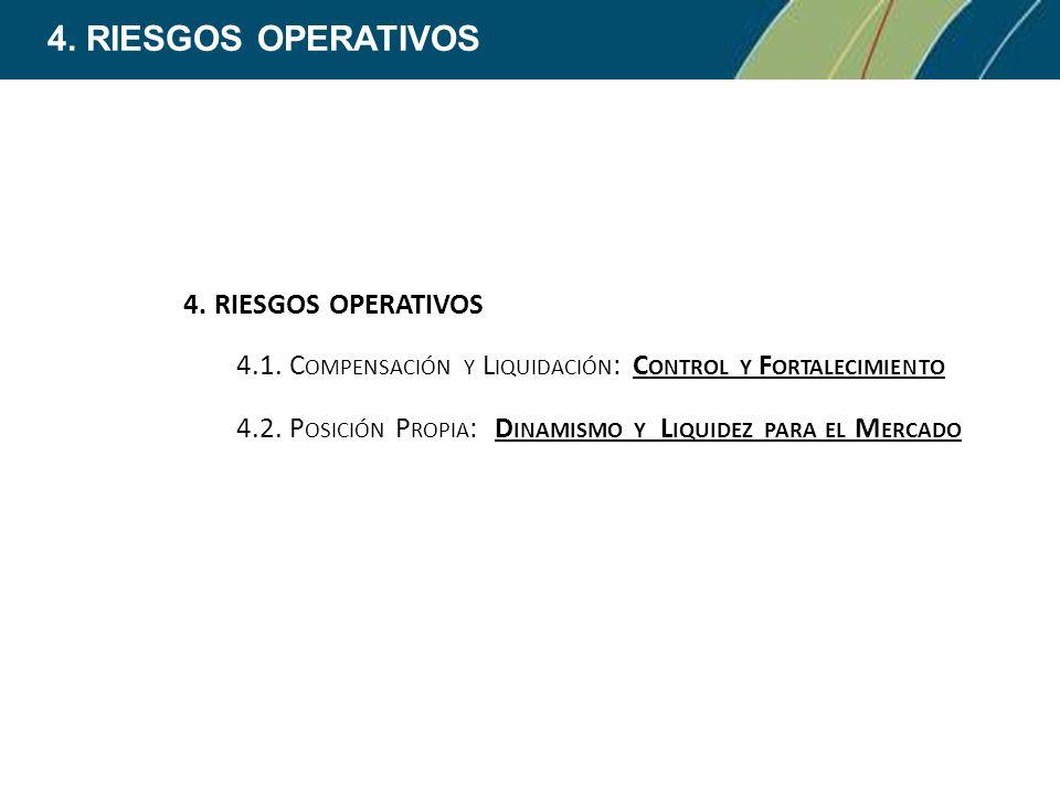 4.RIESGOS OPERATIVOS 4.1. C OMPENSACIÓN Y L IQUIDACIÓN : C ONTROL Y F ORTALECIMIENTO 4.2.