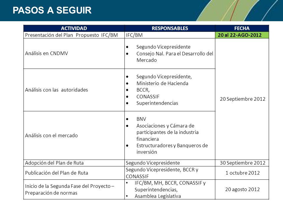 PASOS A SEGUIR ACTIVIDADRESPONSABLES FECHA Presentación del Plan Propuesto IFC/BMIFC/BM 20 al 22-AGO-2012 Análisis en CNDMV Segundo Vicepresidente Consejo Nal.