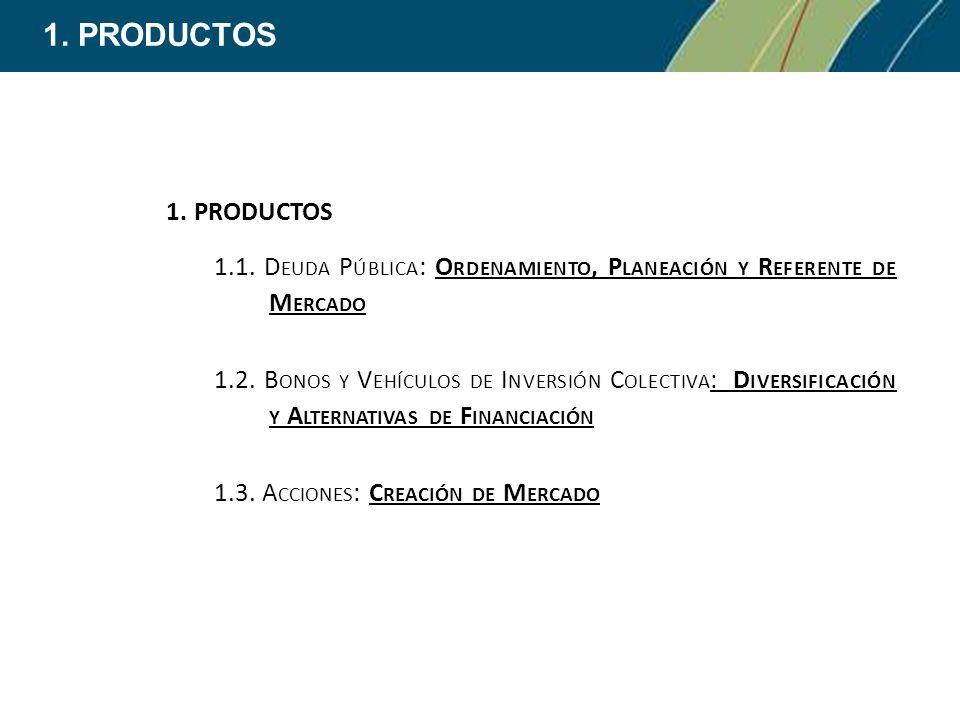 1.PRODUCTOS 1.1. D EUDA P ÚBLICA : O RDENAMIENTO, P LANEACIÓN Y R EFERENTE DE M ERCADO 1.2.